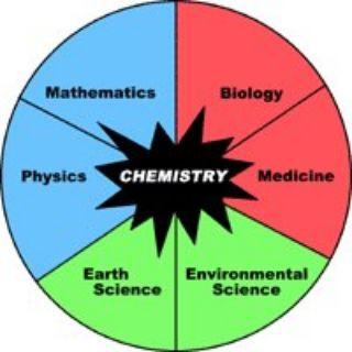 Physics Chemistry Medical MBBS NEET
