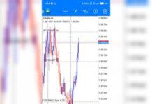 Forex Smart Money Concept