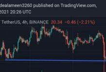 Crypto Charts Setups